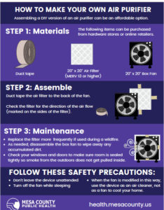 Make your own HEPA filter